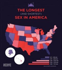 真实统计数据:美国各州XX时长大比拼