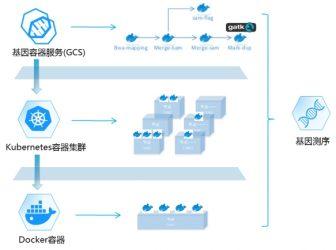 华为云全球首发基因容器,推动基因计算迈入新纪元